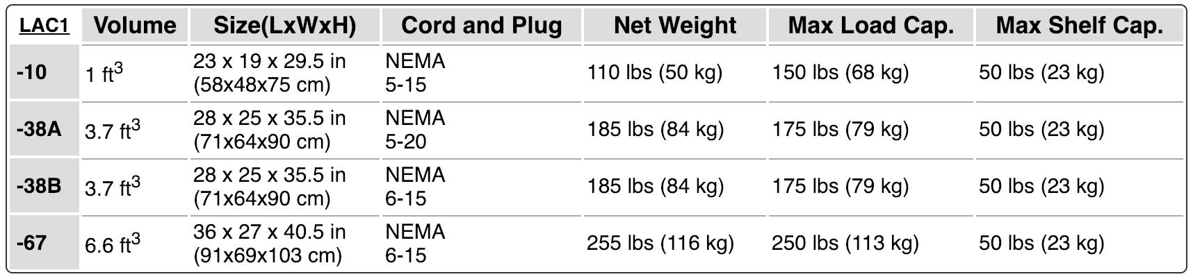 convertir 88 kilos a libras